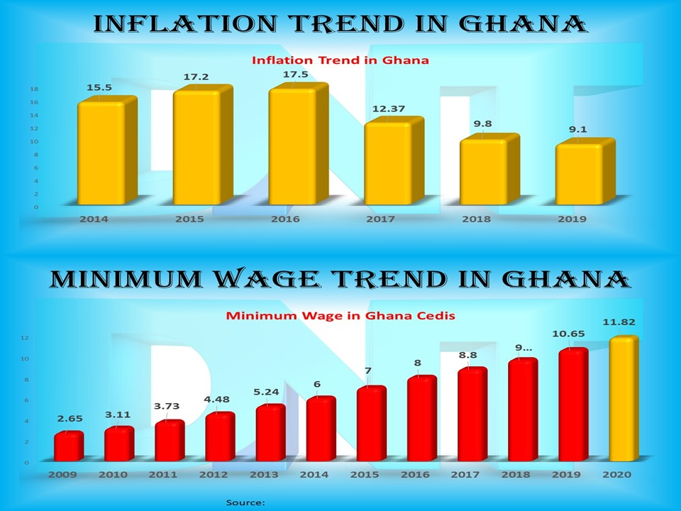 Inflation Minimum Wage Trends in Ghana