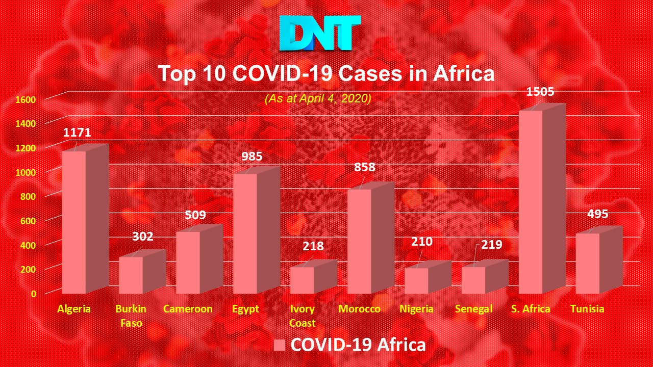 COVID 19 chart Top 10 Africa
