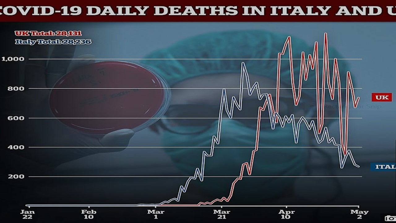 UK and ITALY Deaths.jpeg
